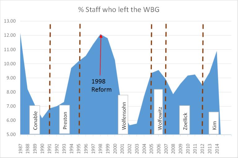 Global_figure 3_ staff who left WBG