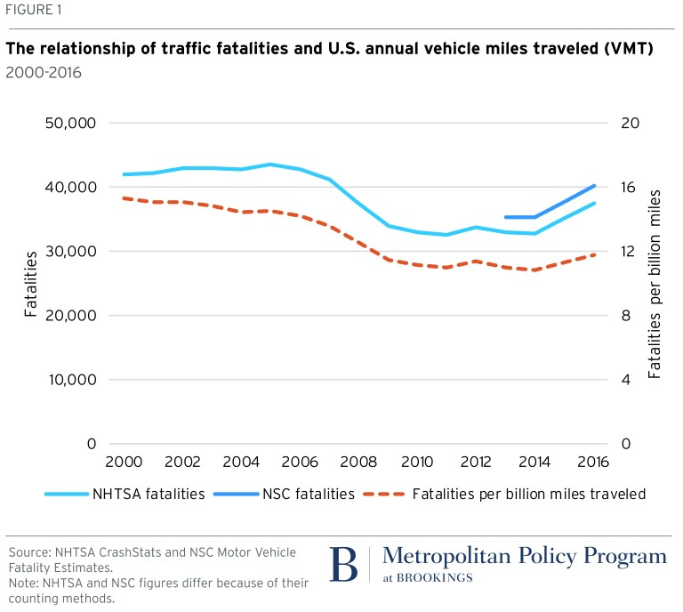 Chart: The relationship of traffic fatalities and US annual vehicle miles traveled