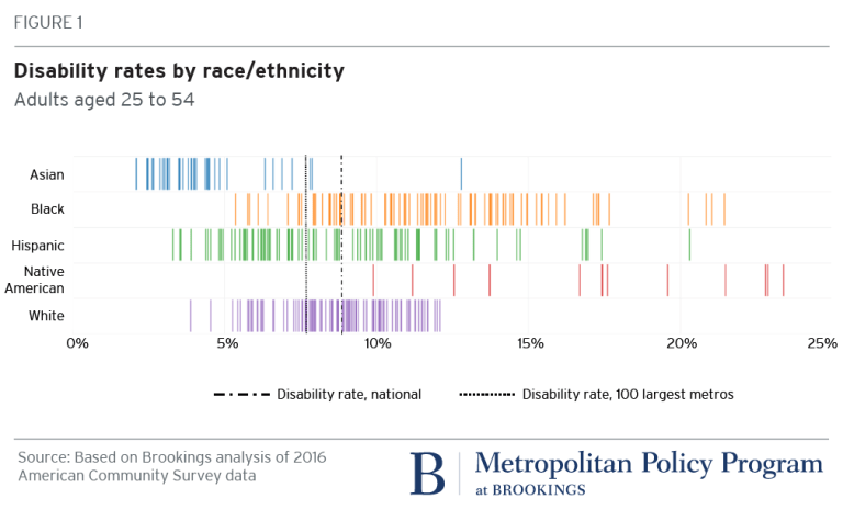 Figure: Disability rates by race/ethnicity