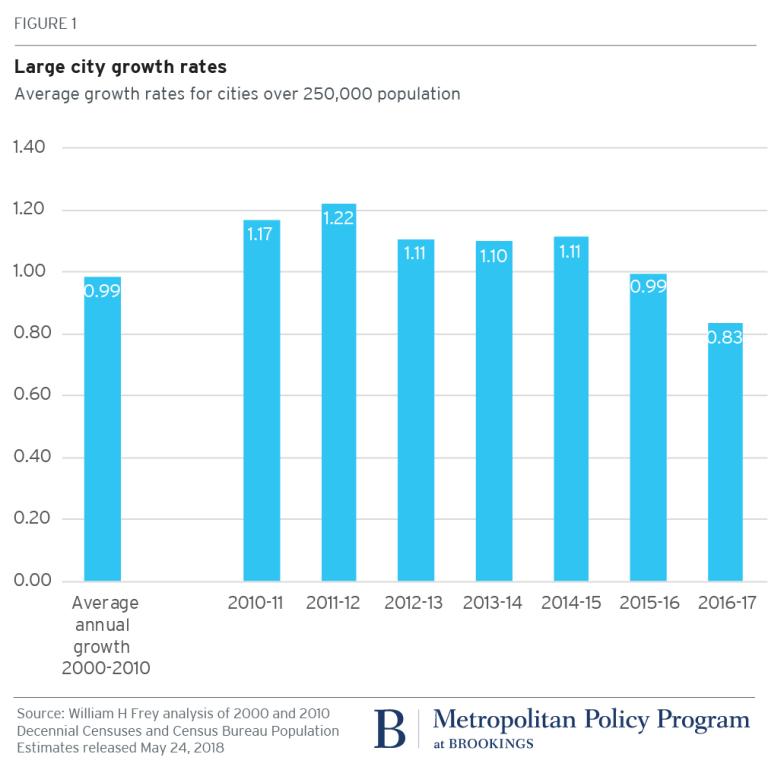 2018.05.25_Brookings Metro_Bill Frey_Census City Growth Decline_Fig1
