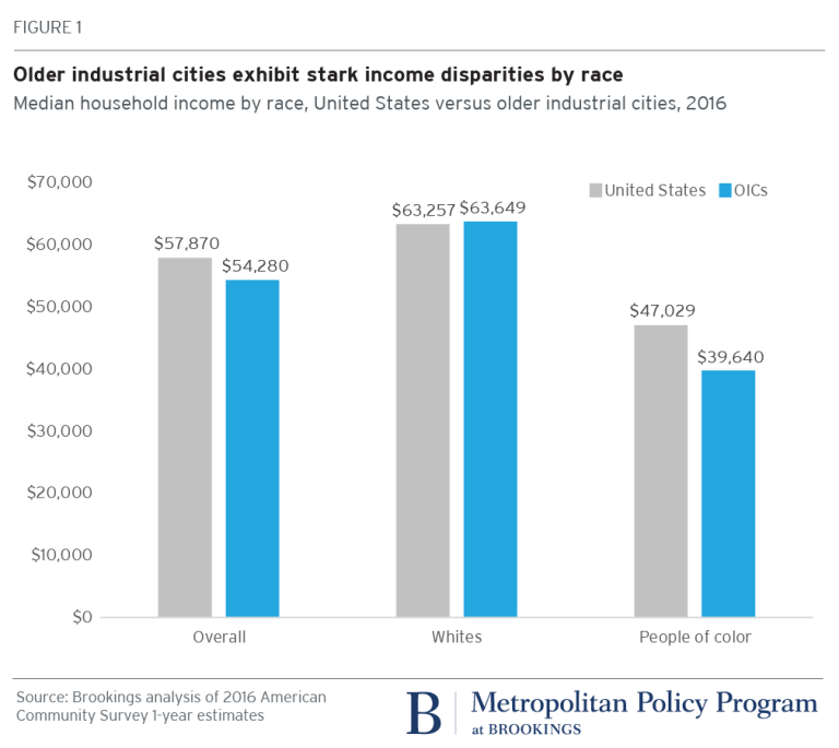 Chart: Older industrial cities exhibit stark income disparities by race