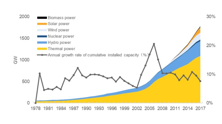 Utility of renewable energy in China's low-carbon transition