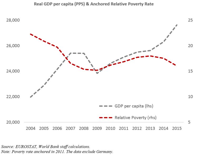 Global_05.29_figure 1_EU poverty rate