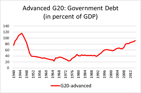 Global_Figure 1 - Advanced G20 government debt