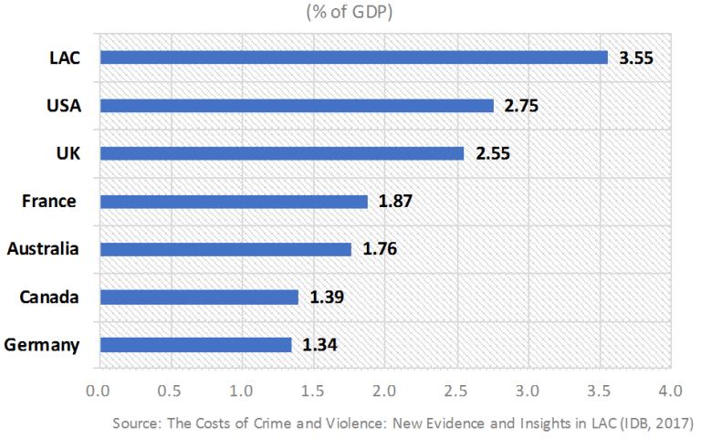 Global_figure 1_average costs of crime