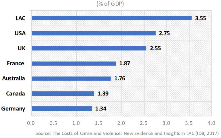 Global_figure 1_average costs of crime