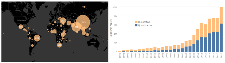 Global_figure 1_number of articles
