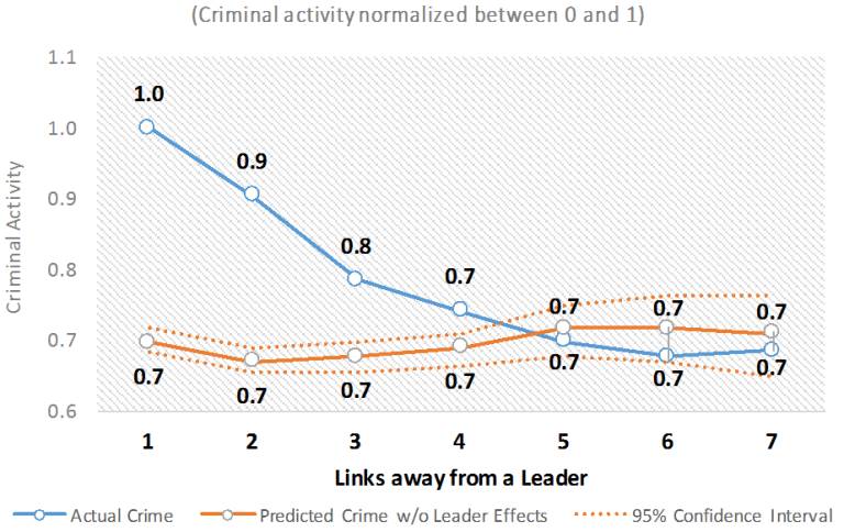 Global_figure 2_criminal activity