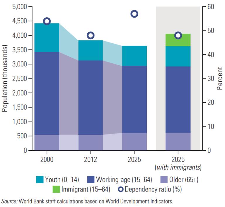 Global_Figure 2_Georgia will need immigration