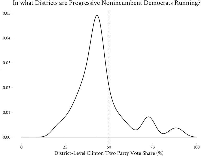 This density graph shows that progressive candidates are concentrated in districts that Hillary Clinton narrowly lost in 2016.