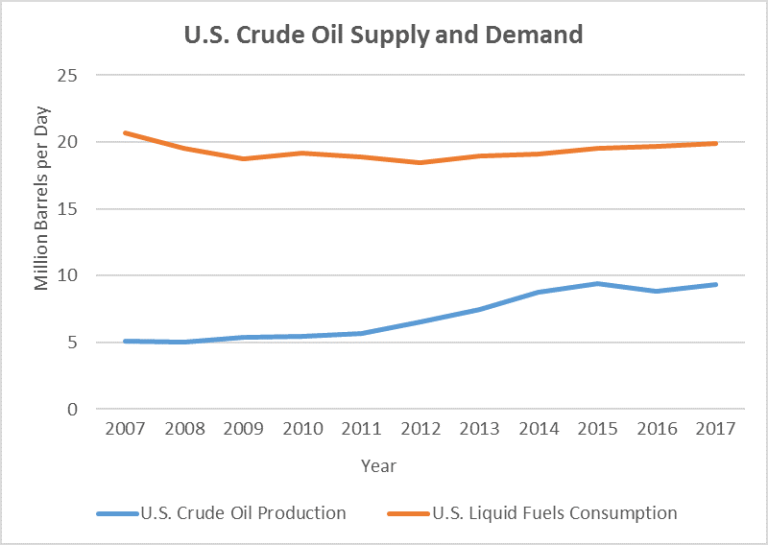 U.S. Crude Oil Supply and Demand, 2007-2017