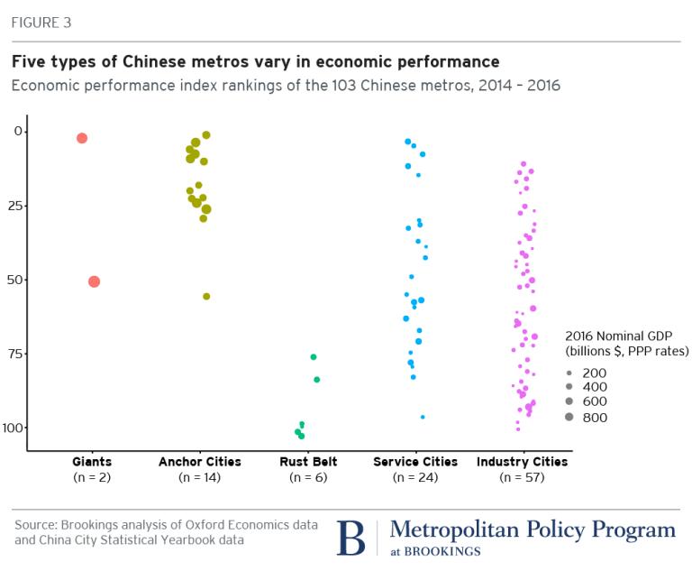 Chart: economic performance