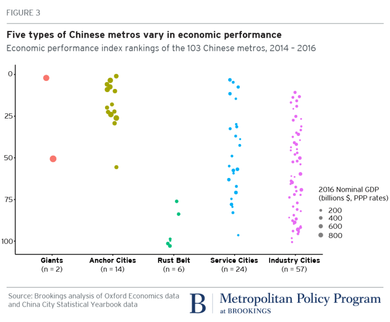 Chart: economic performance
