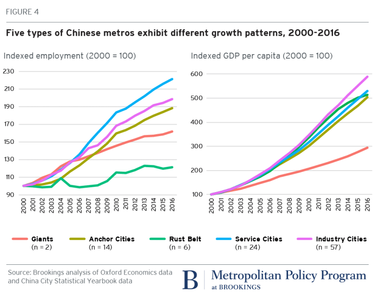 Chart: growth patterns