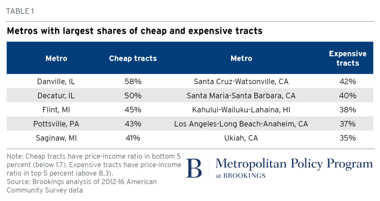 Metro areas largest shares