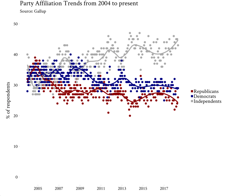 Party Affiliation from 2004 to present.