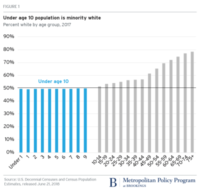 Figure 1: Under age 10 United States population is minority white