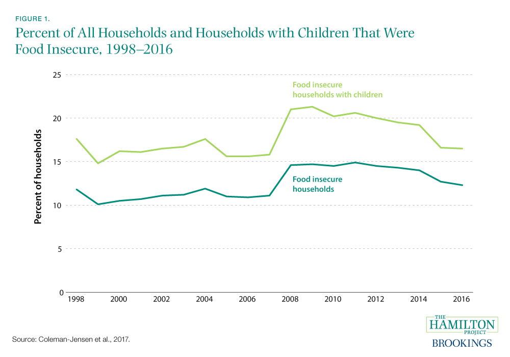 Percent of All Households and Households with Children That Were Food Insecure, 1998–2016
