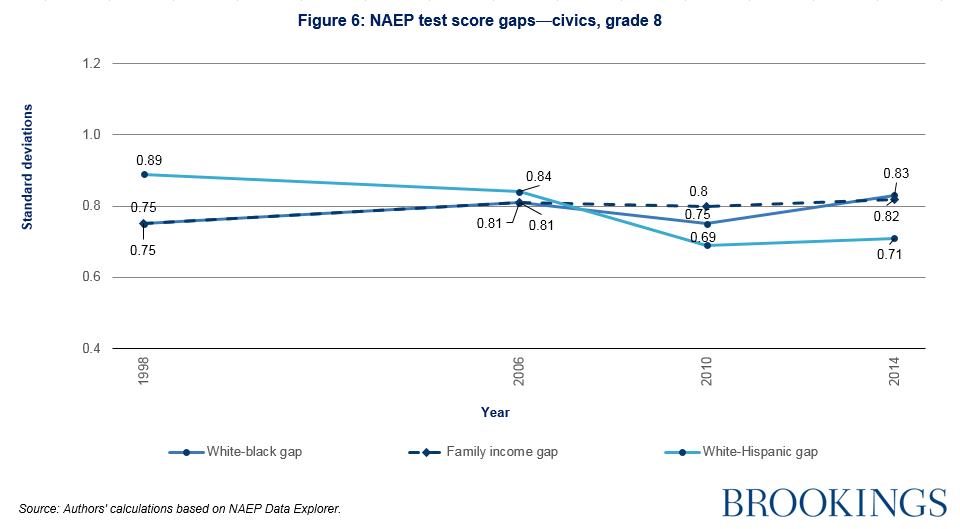 NAEP test score gaps - civics, grade 8