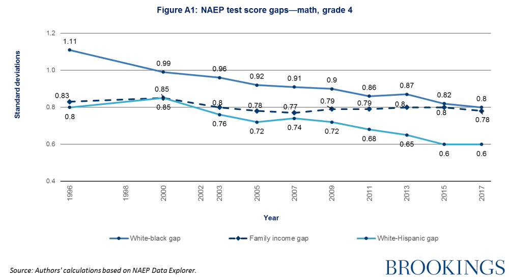 NAEP test score gaps - math, grade 4