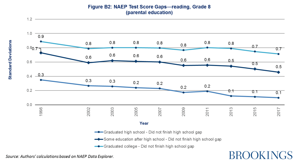NAEP test score gaps-reading, grade 8 (parental education)