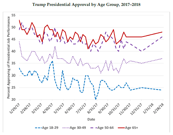 Chart showing that approval of Donald Trump is highest among older voters.