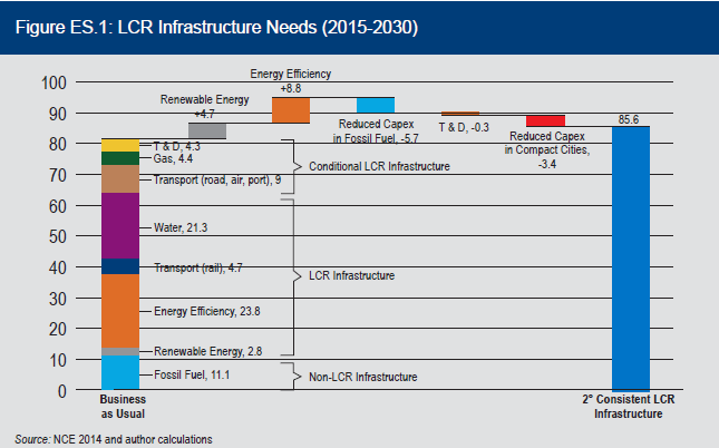 Low-carbon climate-resilient infrastructure needs chart