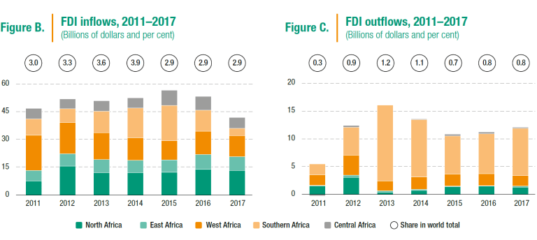 Chart depicting FDI inflows and outflows by region