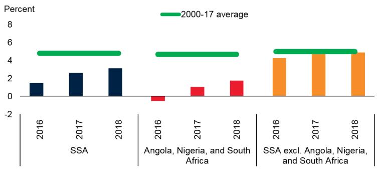 FOTW growth per capita