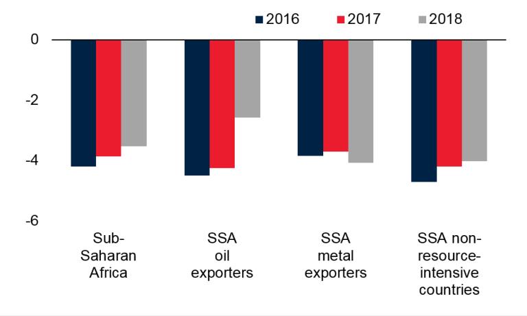 FOTW economic activity