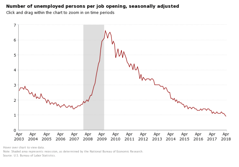 The number of unemployed per job opening has declined steadily since late 2009, and is now below 1.