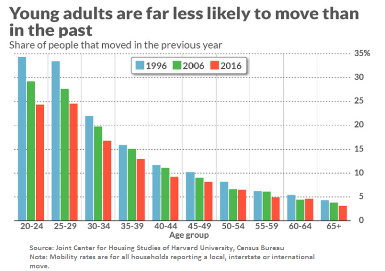 Young adults are far less likely to move than in the past.