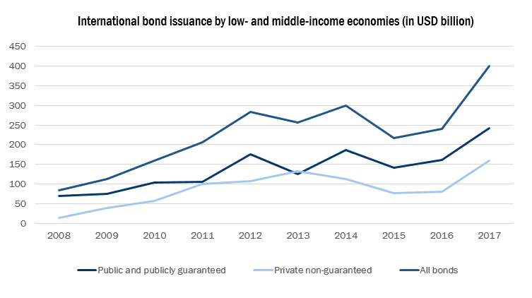 Figure 2: International bond issuance has quadrupled since 2008