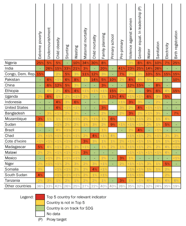 Figure 3: Share of lives (and needs) at stake on each absolute indicator, by country