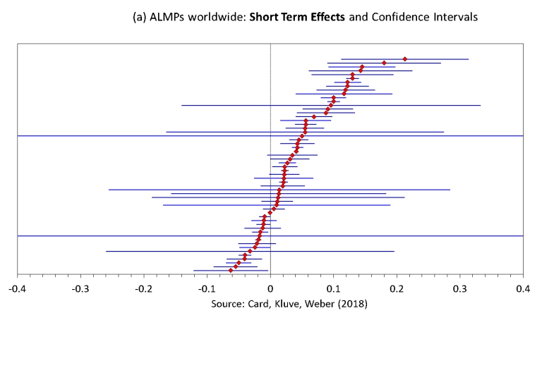 AMLPs: Long-term effects are much larger than short-term gains