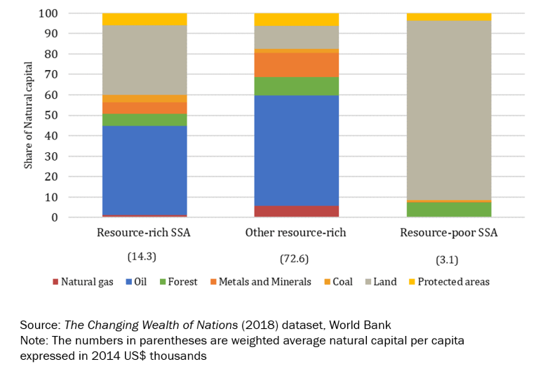 Components of Natural Wealth in Resource-rich SSA, 2014