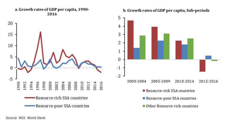 Growth in Resource-Rich and Resource-Poor sub-Saharan Africa, 1990–2016