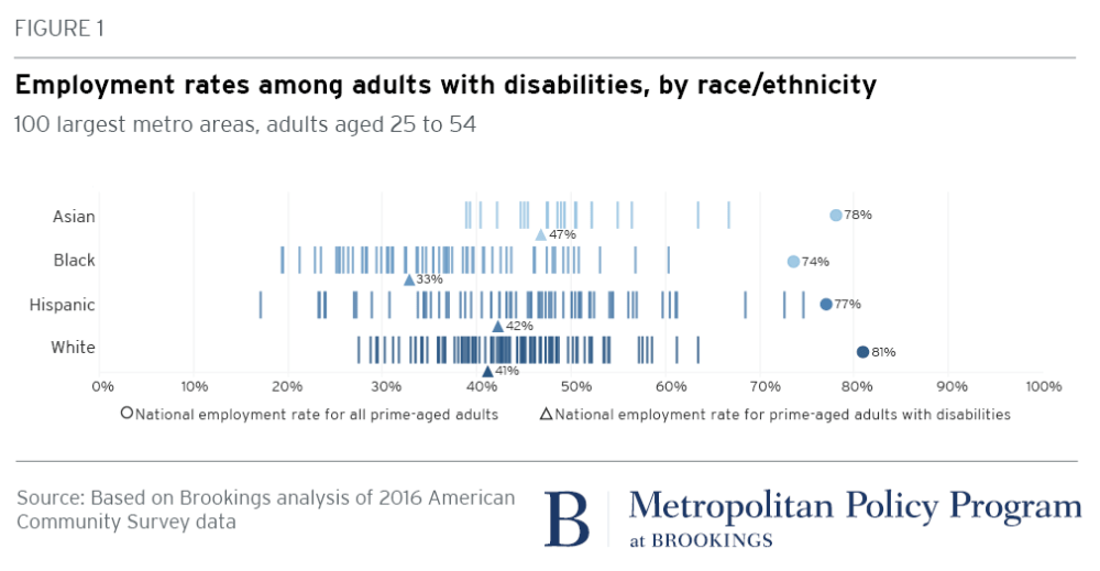 Only four out of ten working-age adults with disabilities