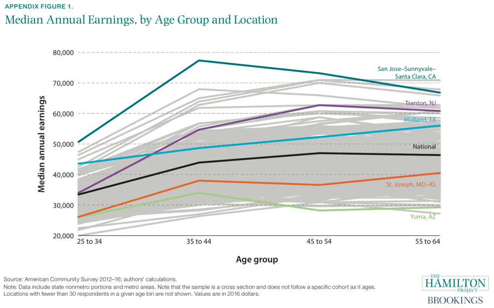 Median Annual Earnings, by Age Group and Location