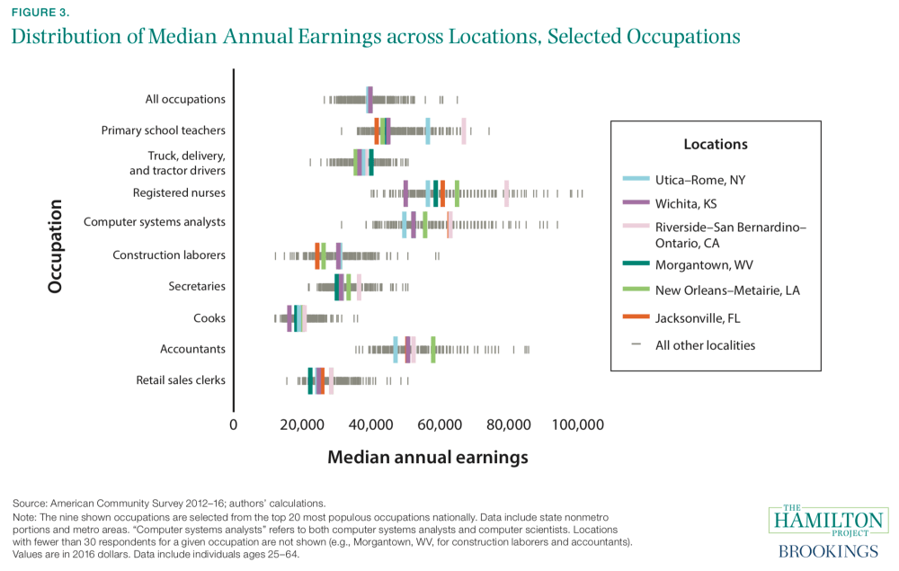 Distribution of Median Annual Earnings across Locations, Selected Occupations