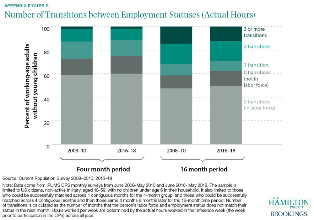 Number of Transitions between Employment Statuses (Actual Hours)