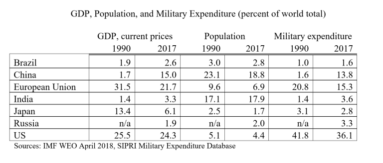 Table showing GDP, population, and military expenditure per country among seven world powers