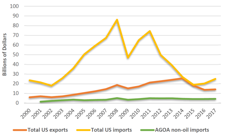 United States trade with sub-Saharan Africa