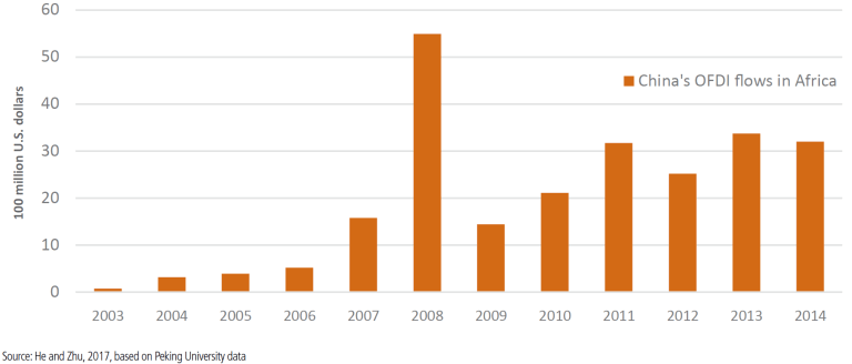 Figure 1: China's FDI flows into Africa (2003-2014)