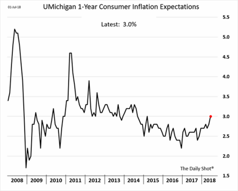 Short-term inflation expectations are now at roughly 3 percent.
