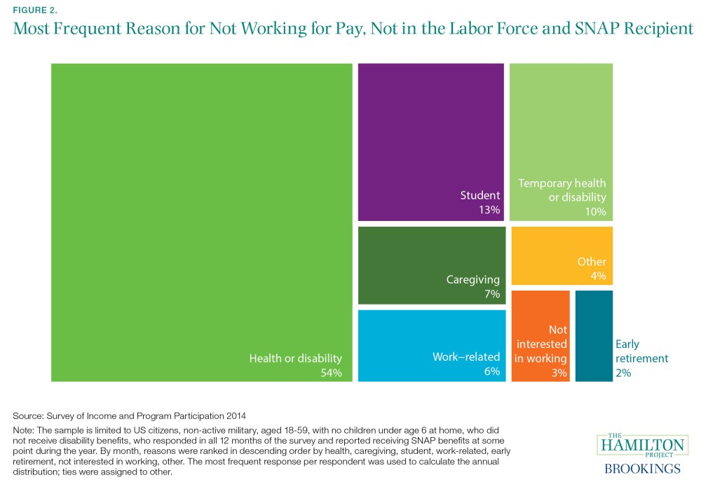 Health 2 Work.Who Loses Snap Benefits If Additional Work Requirements Are Imposed