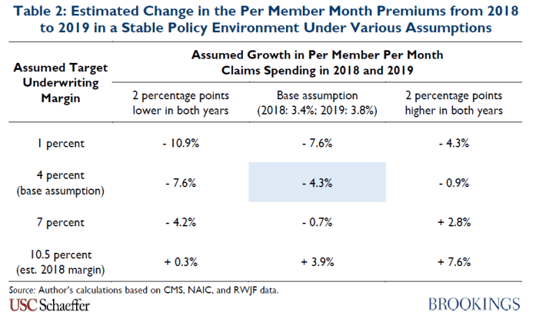 Table 2. Estimated change in the per member month premiums from 2018 to 2019 in a stable policy environment under various assumptions