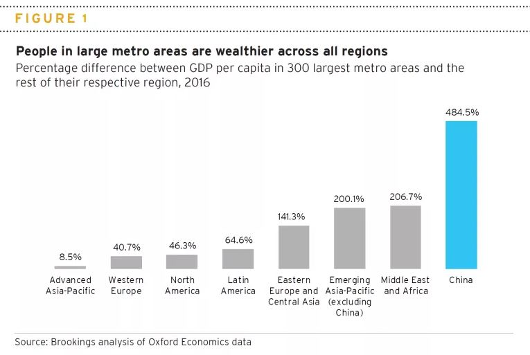 Percentage difference between GDP per capita in 3000 largest metro areas and the rest of their respective region.