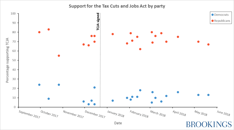 Support for the tax cuts and jobs act by party