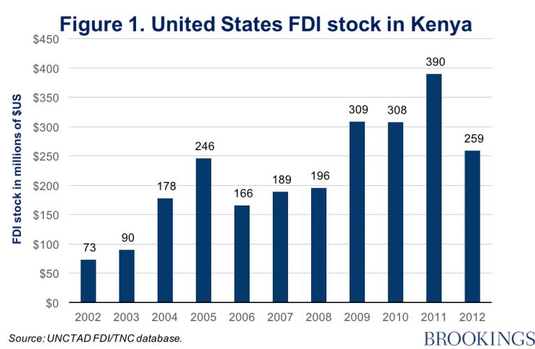 Us FDI Kenya